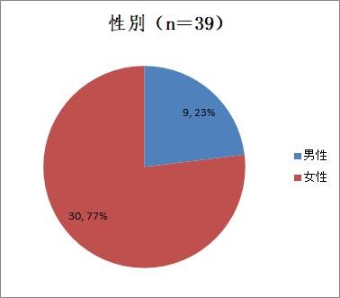 新型コロナウイルス感染症39例の漢方治療レポート