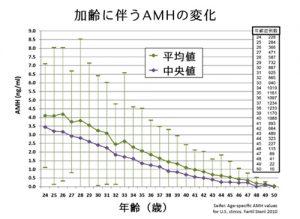 【低AMH】33歳、漢方2か月、AMHが0.29→1.1に改善